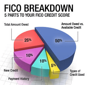 FICO Breakdown Percentages Chart