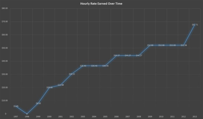 hourly wage over time