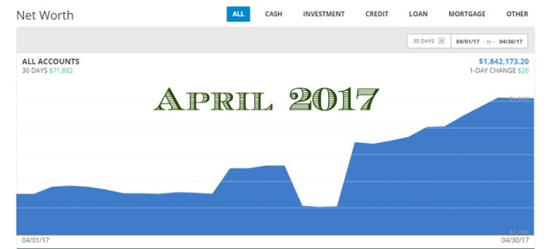 Financial Update Report – April 2017