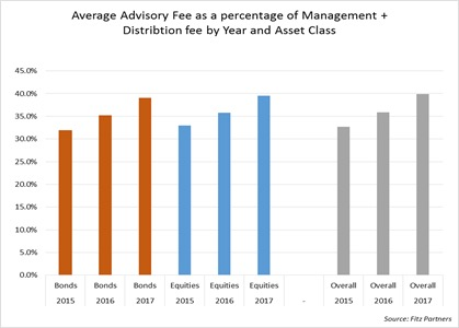 web Advisory fee graph .jpg