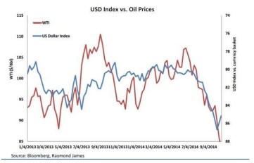 USD Index v Oil Prices