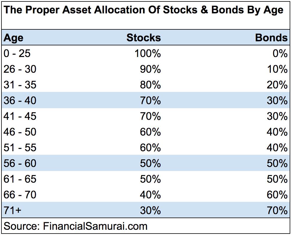 How Often Should I Rebalance My 401k Investment Portfolio