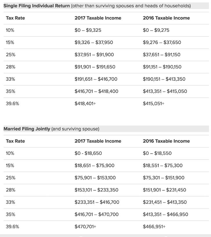 Car Loan Interest Rate 2015  My Best Car Dealer