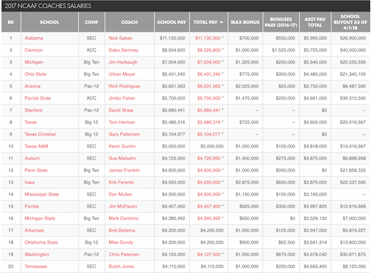 NCAA Football Coaches Division I Salaries