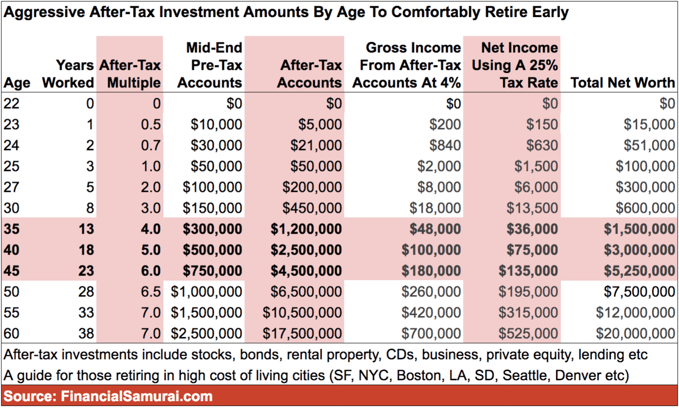 After Tax Investment Amounts By Age To Comfortably Retire Early