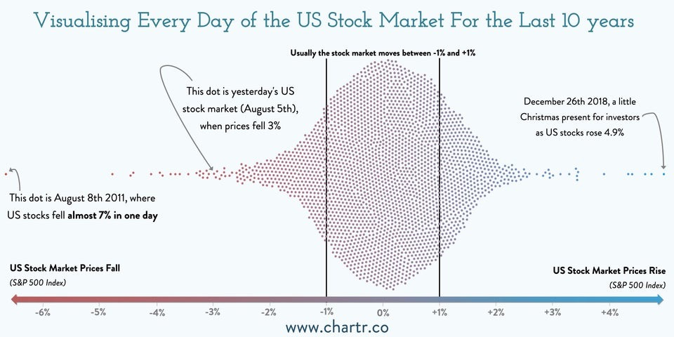 Historical Stock Market Volatility Over 10 Years