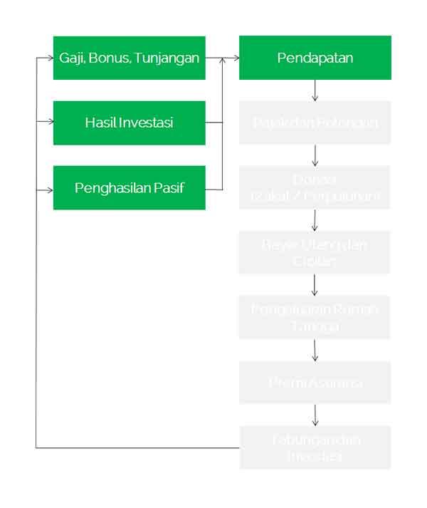 Definisi Arus Kas atau Definisi Cashflow adalah 03  Definisi Arus Kas atau Cash Flow Adalah Definisi Arus Kas atau Definisi Cashflow adalah 03 Finansialku