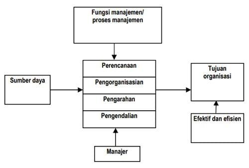 Definisi Manajemen Adalah Pengertian Manajemen  Definisi Manajemen Adalah Definisi Manajemen Adalah 4 Finansialku