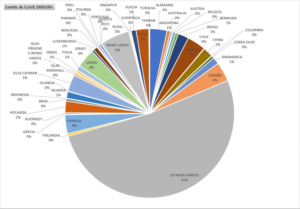 Gráfica de las acciones del SIC