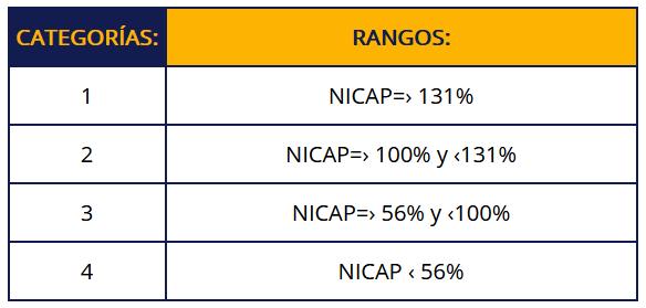 Categorías NICAP