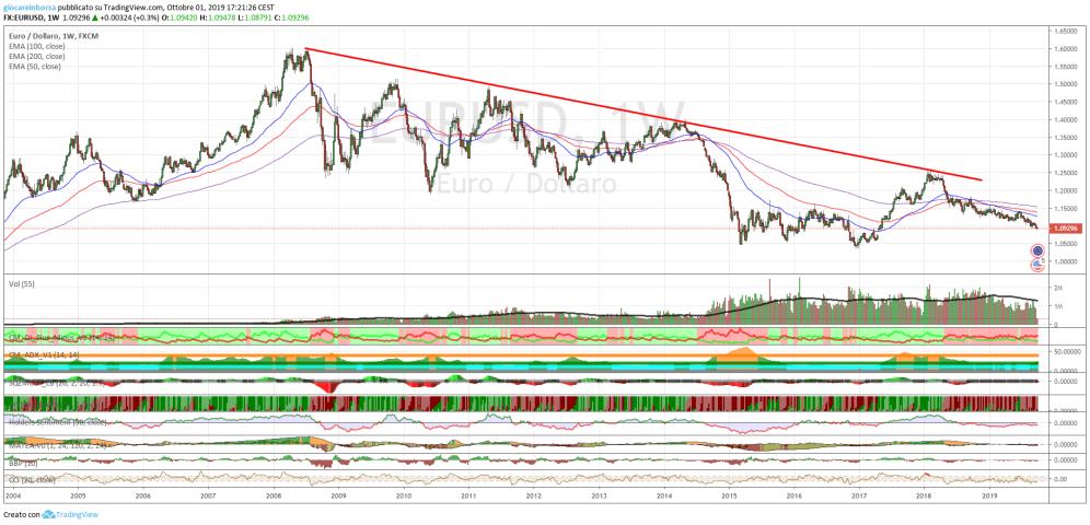 Euro Dollaro, ancora verso il basso