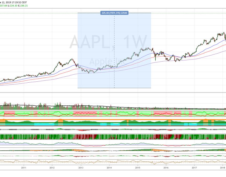 Azioni Apple, nuovi record di sempre