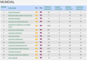 Mejores universidades en el mundo 2013 - Webometrics