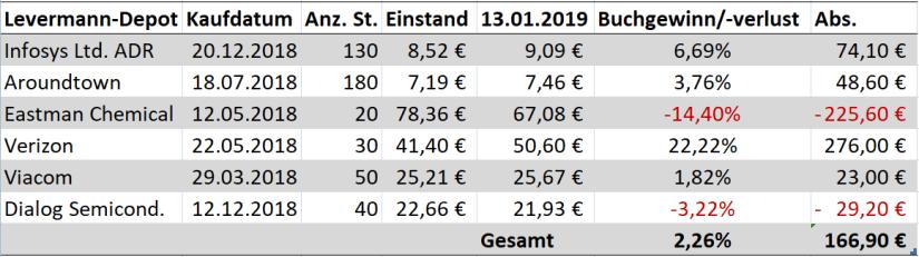 levermann_susann_finanzmix_finanzmixerin_depot_stand_januar_2019_mitte