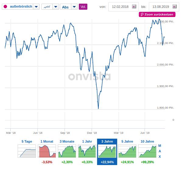 Index als Vergleich Bild