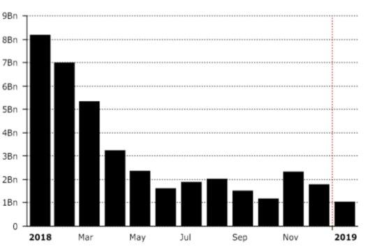 Data for Coinbase Trading.DIAR