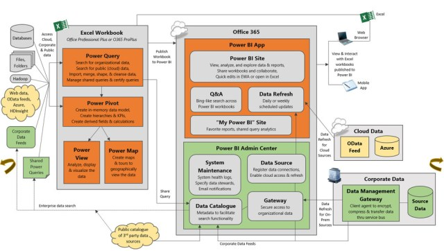Power BI metadata and data flow