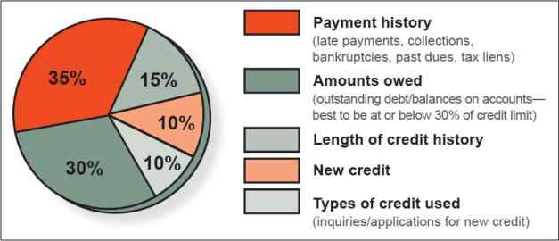 Credit Categories