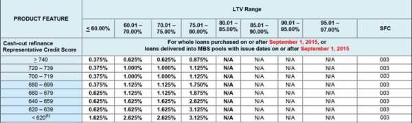LLPA Table 3 Cash Out Refinance