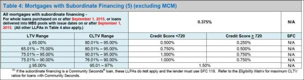 LLPA Table 4 Mortgages with Second