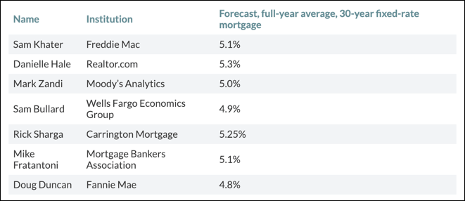 2019 Interest Rate Predictions