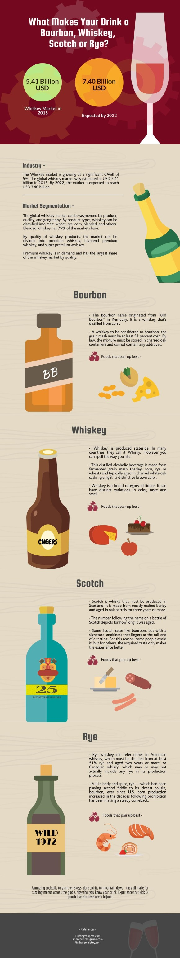 Infographics - Alcohol