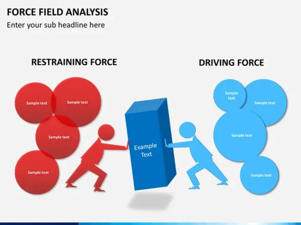 Force Field Analysis Template 4.
