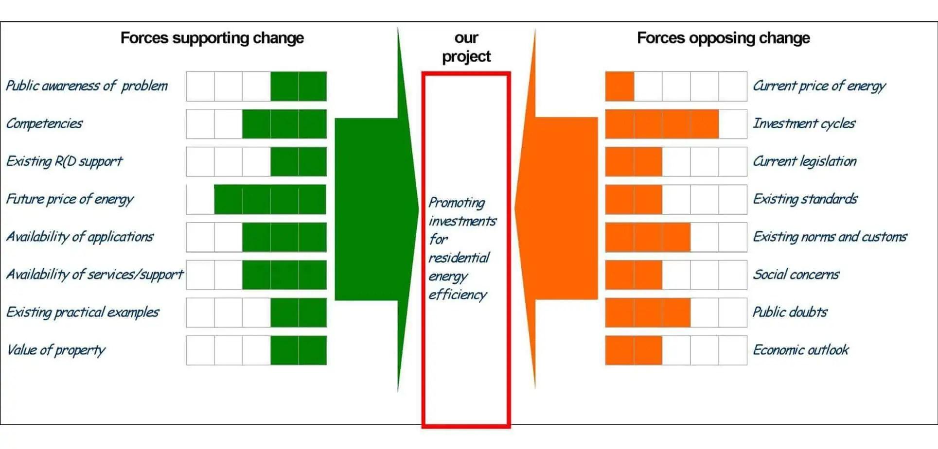 10 Force Fieldysis Templates