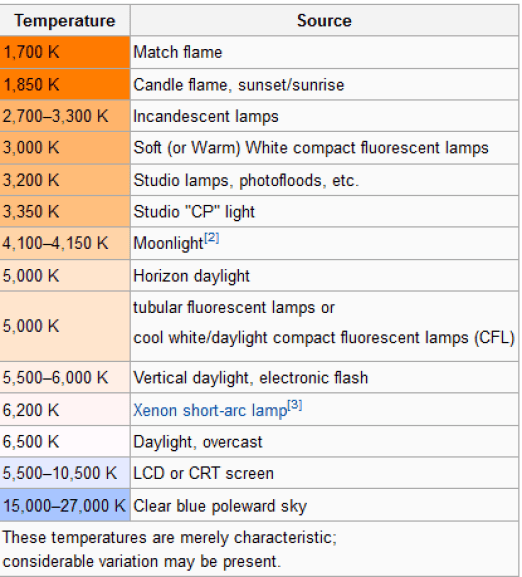 LED Color Temperature Chart 2.