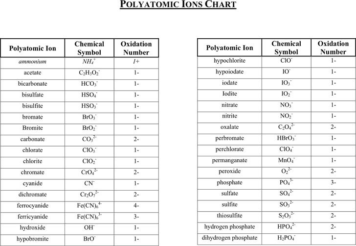 Polyatomic Ion Charts