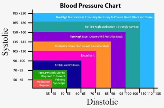 blood-pressure-chart-1
