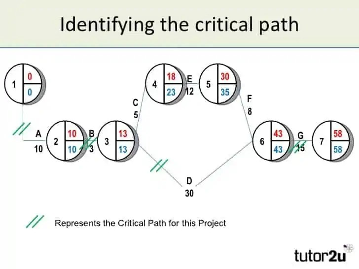 Critical Path Templates - Find Word Templates