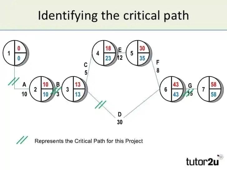 critical path templates