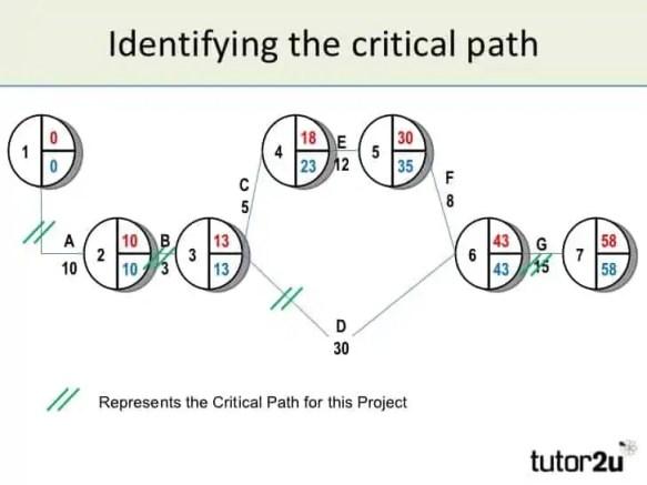 critical-path-template-6