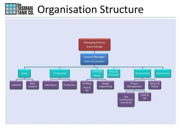 Organizational Chart Template 8.