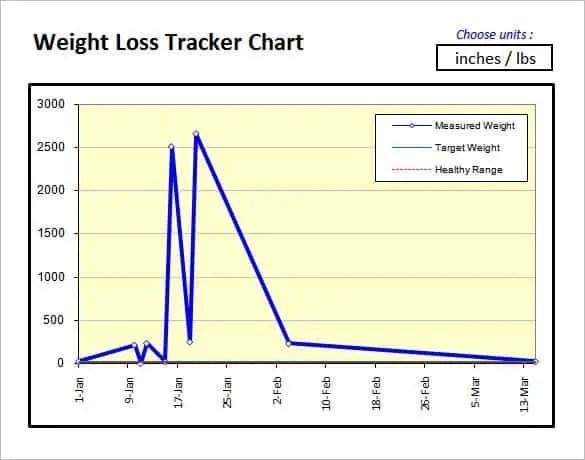 weight loss chart 5.
