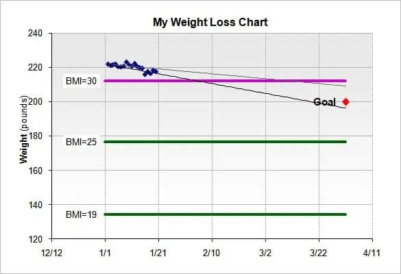 weight loss chart 7.