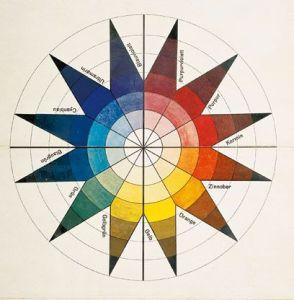 johannes itten's star chart color wheel