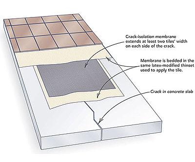 tiling over concrete cracks fine