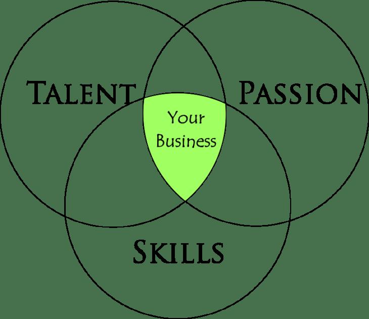 Understanding your business well
