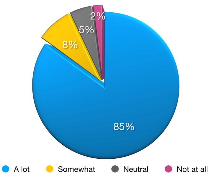 finfit survey chart