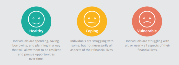 Individuals are spending, saving, borrowing, and planning in a way that will allow them to be resilient and pursue opportunities over time. Individuals are struggling with some, but not necessarily all aspects of their financial lives. Individuals are struggling with all, or nearly all aspects of their financial lives.