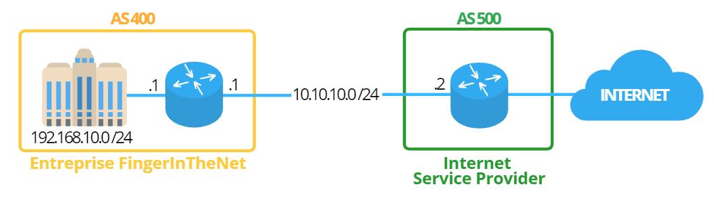 Architecture BGP