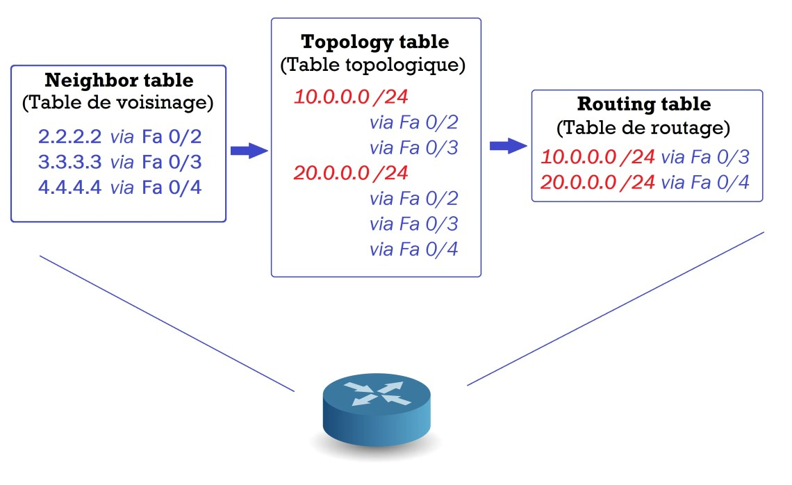 Tables EIGRP