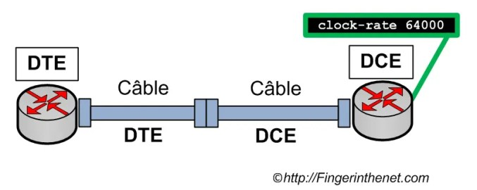 Connection between DTE and DCE