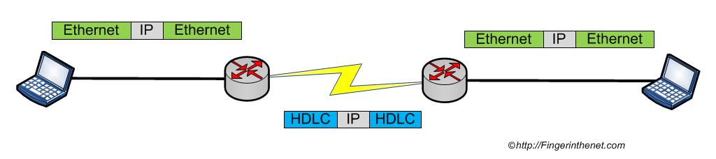 HDLC - Encapsulation