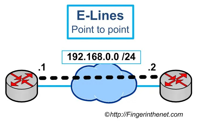 Ethernet Line Service Point to Point 02