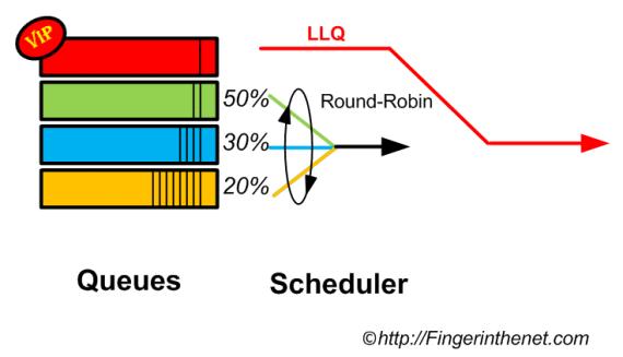 Scheduler + LLQ
