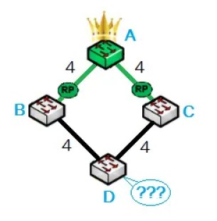 STP Protocol - Bridge ID