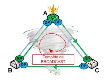 Loop Guard - Broadcast Storm